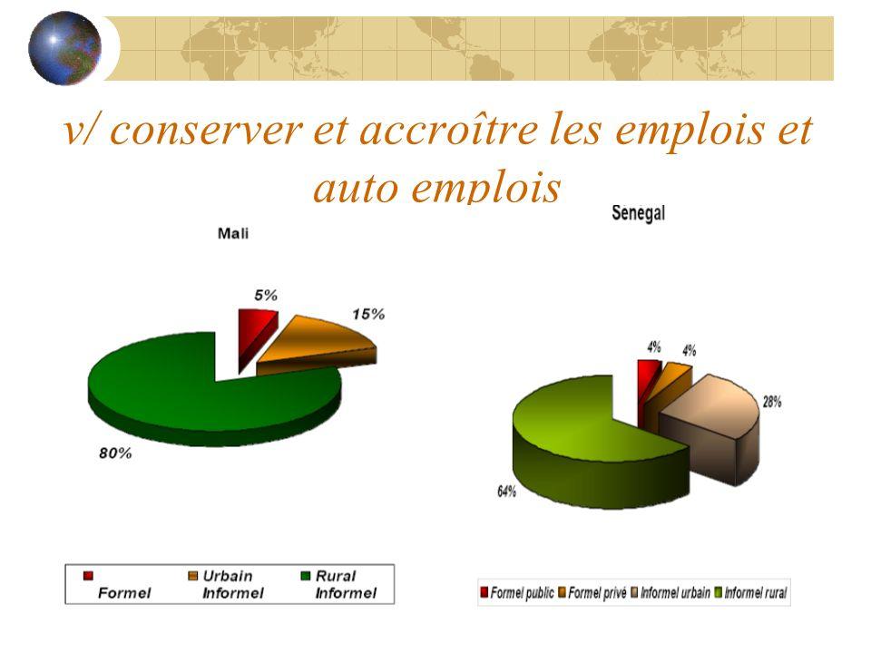 v/ conserver et accroître les emplois et auto emplois