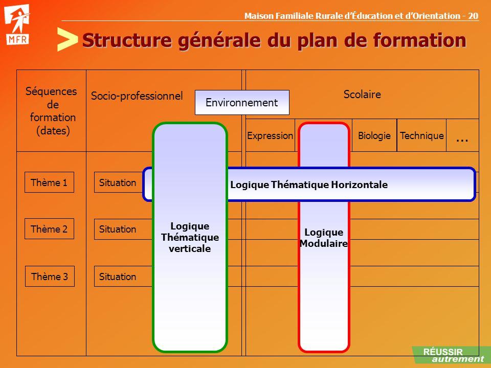 Structure générale du plan de formation