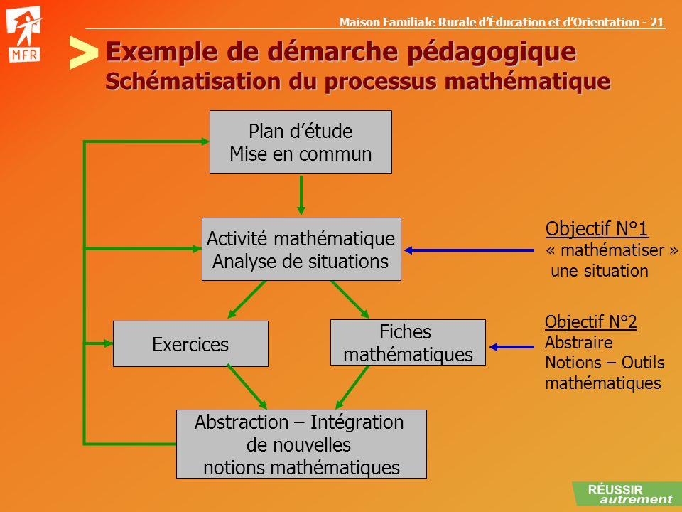 > Exemple de démarche pédagogique Schématisation du processus mathématique. Plan d'étude. Mise en commun.