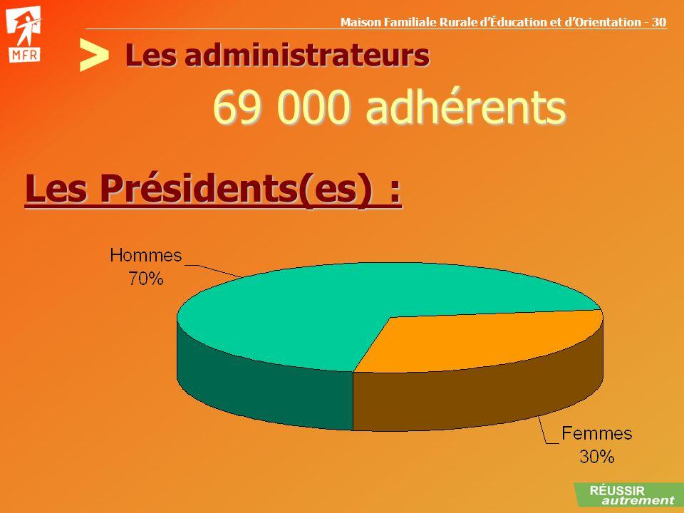 Les administrateurs > 69 000 adhérents Les Présidents(es) :