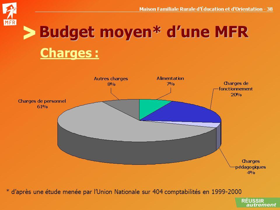 Budget moyen* d'une MFR