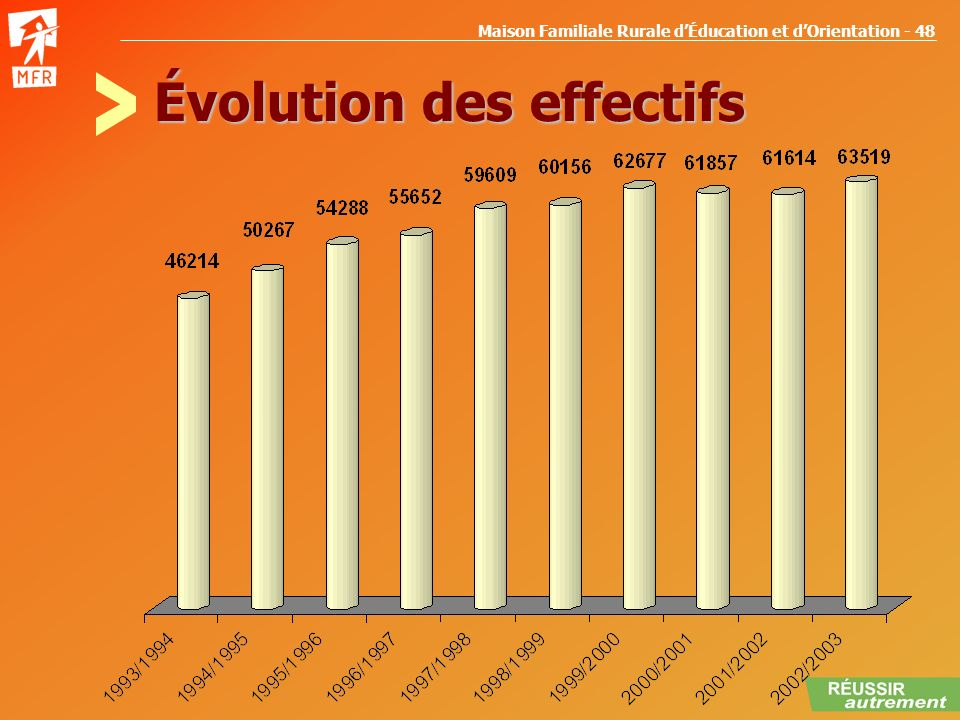 Évolution des effectifs