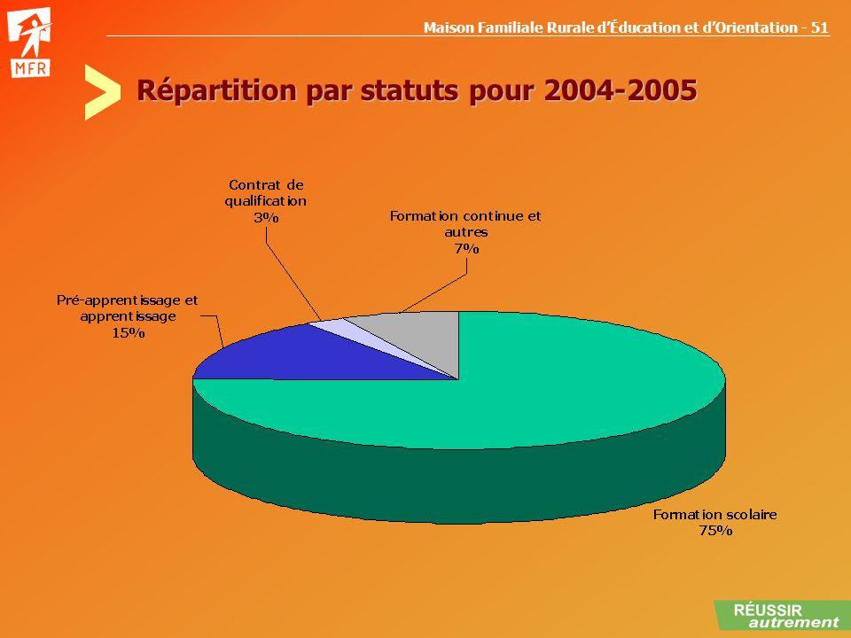 Répartition par statuts pour 2004-2005