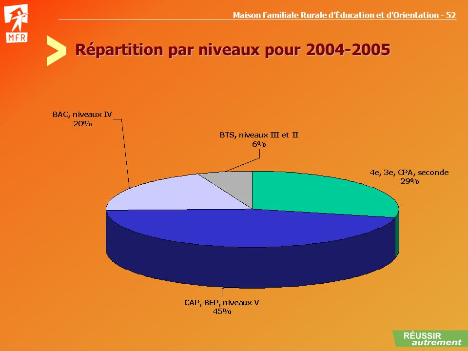 Répartition par niveaux pour 2004-2005