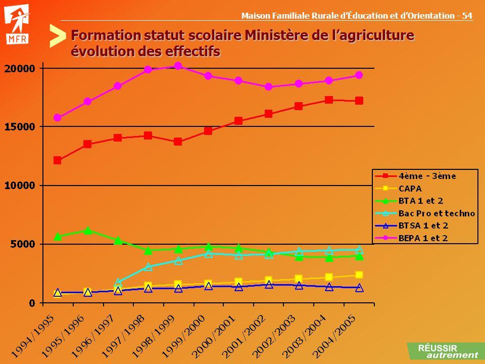 Formation statut scolaire Ministère de l'agriculture évolution des effectifs