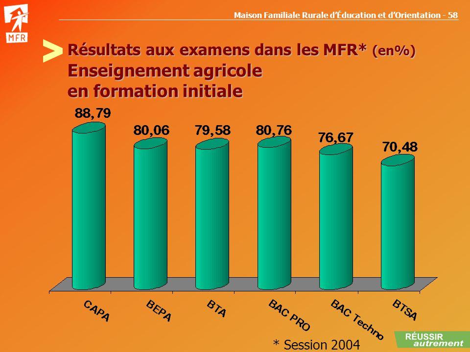 Résultats aux examens dans les MFR* (en%)