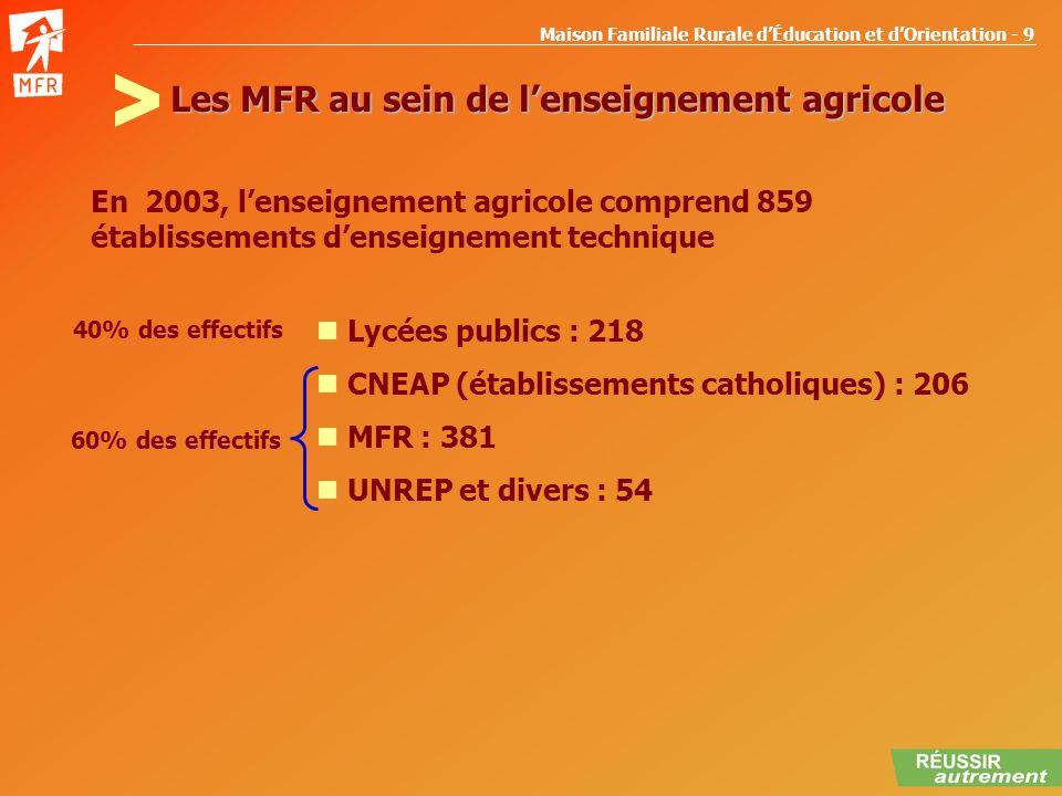Les MFR au sein de l'enseignement agricole