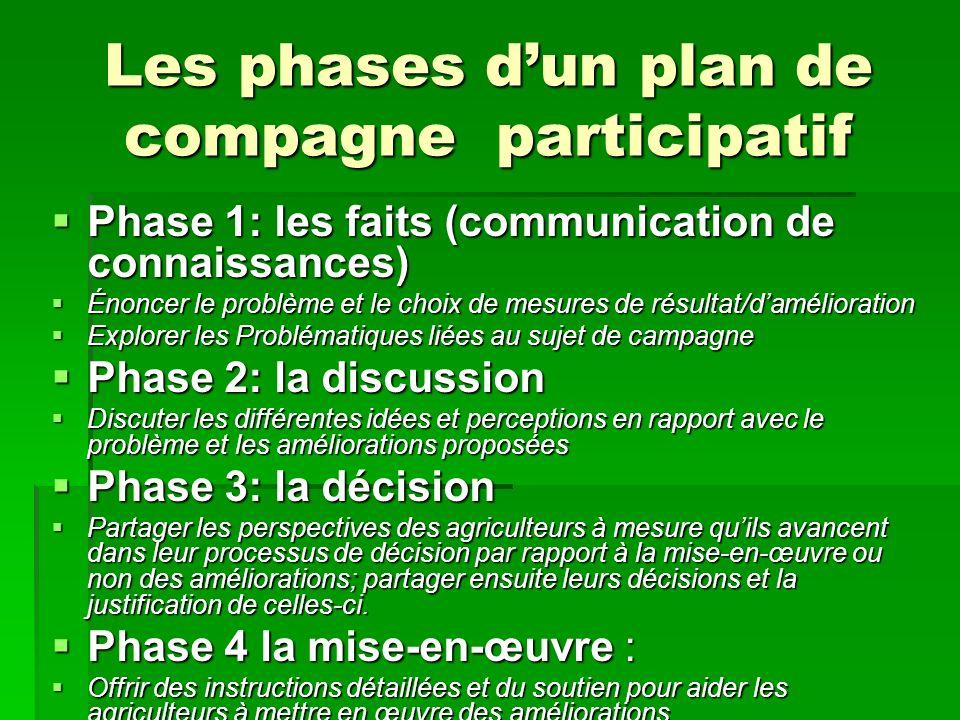 Les phases d'un plan de compagne participatif