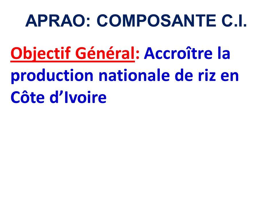 APRAO: COMPOSANTE C.I. Objectif Général: Accroître la production nationale de riz en Côte d'Ivoire