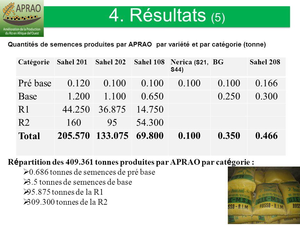 4. Résultats (5) Pré base 0.120 0.100 0.166 Base 1.200 1.100 0.650