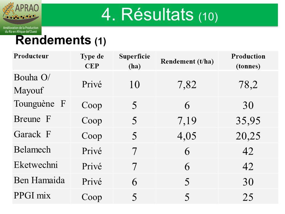 4. Résultats (10) Rendements (1) 10 7,82 78,2 5 6 30 7,19 35,95 4,05