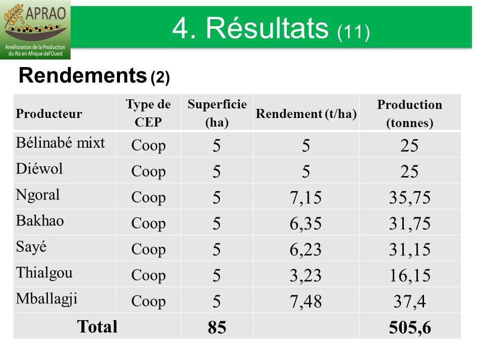 4. Résultats (11) Rendements (2) 5 25 7,15 35,75 6,35 31,75 6,23 31,15