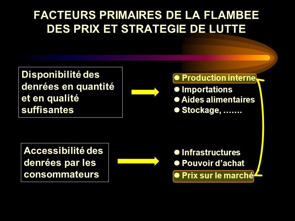 FACTEURS PRIMAIRES DE LA FLAMBEE DES PRIX ET STRATEGIE DE LUTTE