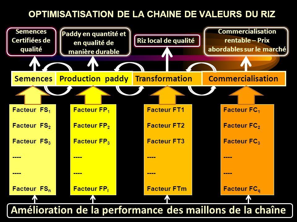 OPTIMISATISATION DE LA CHAINE DE VALEURS DU RIZ