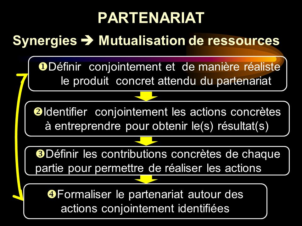 Synergies  Mutualisation de ressources