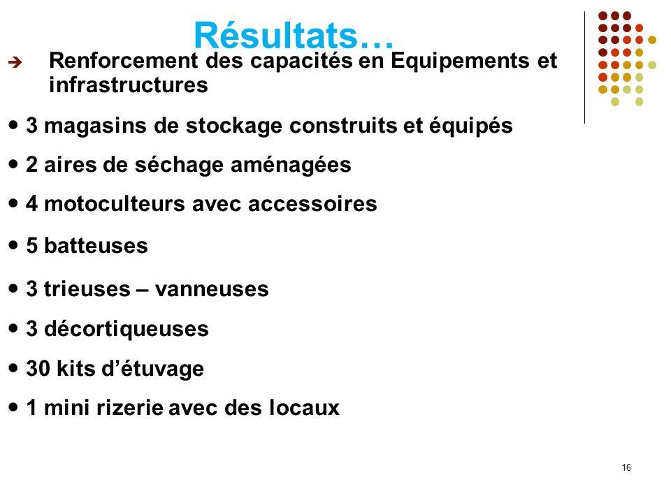 Résultats… Renforcement des capacités en Equipements et infrastructures.  3 magasins de stockage construits et équipés.