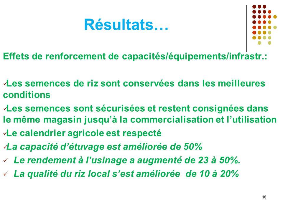 Résultats… Effets de renforcement de capacités/équipements/infrastr.:
