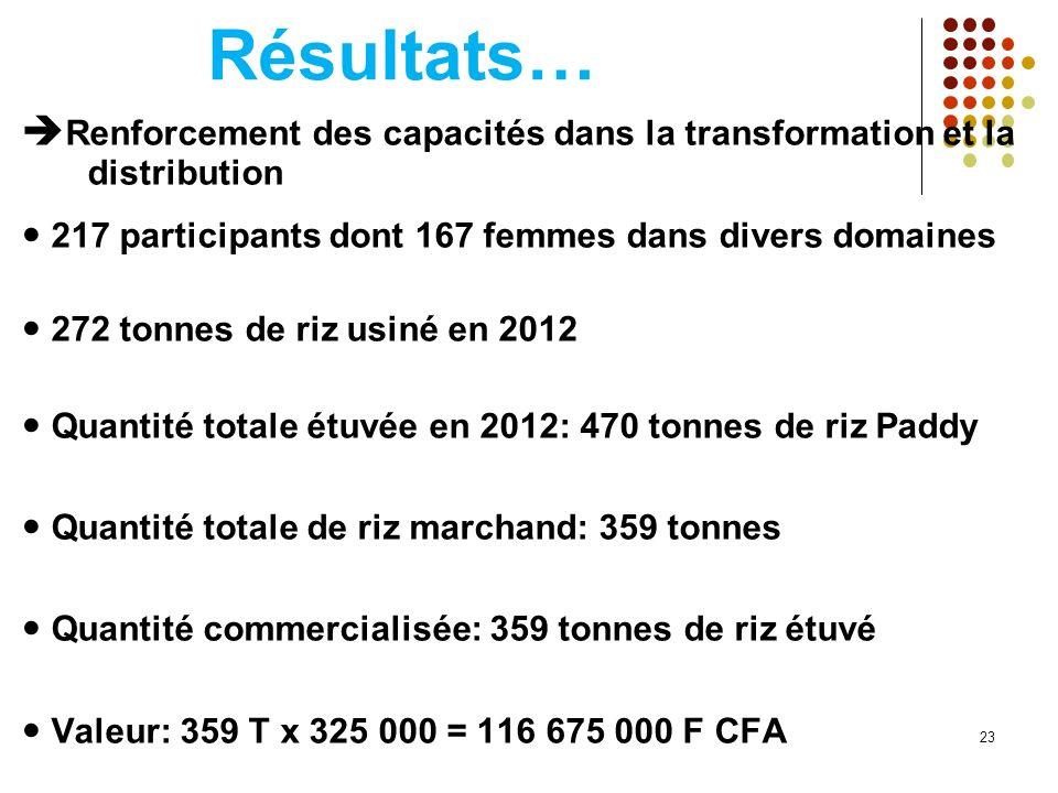 Résultats… Renforcement des capacités dans la transformation et la distribution.  217 participants dont 167 femmes dans divers domaines.