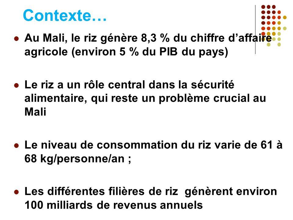 Contexte… Au Mali, le riz génère 8,3 % du chiffre d'affaire agricole (environ 5 % du PIB du pays)