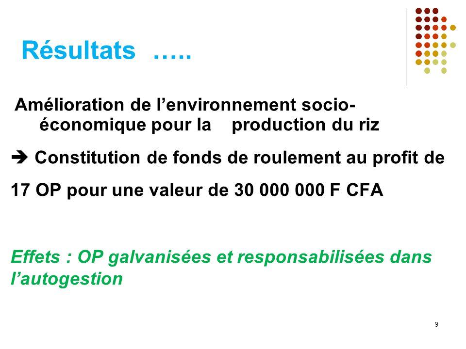 Résultats ….. Amélioration de l'environnement socio-économique pour la production du riz.