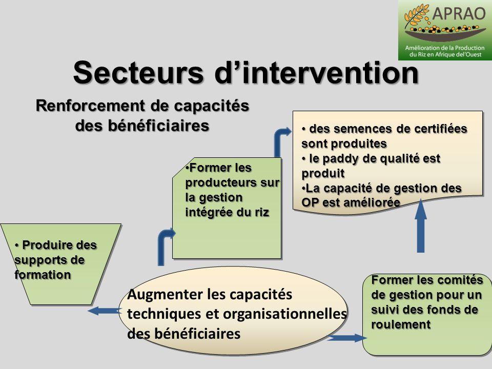 Secteurs d'intervention Renforcement de capacités des bénéficiaires