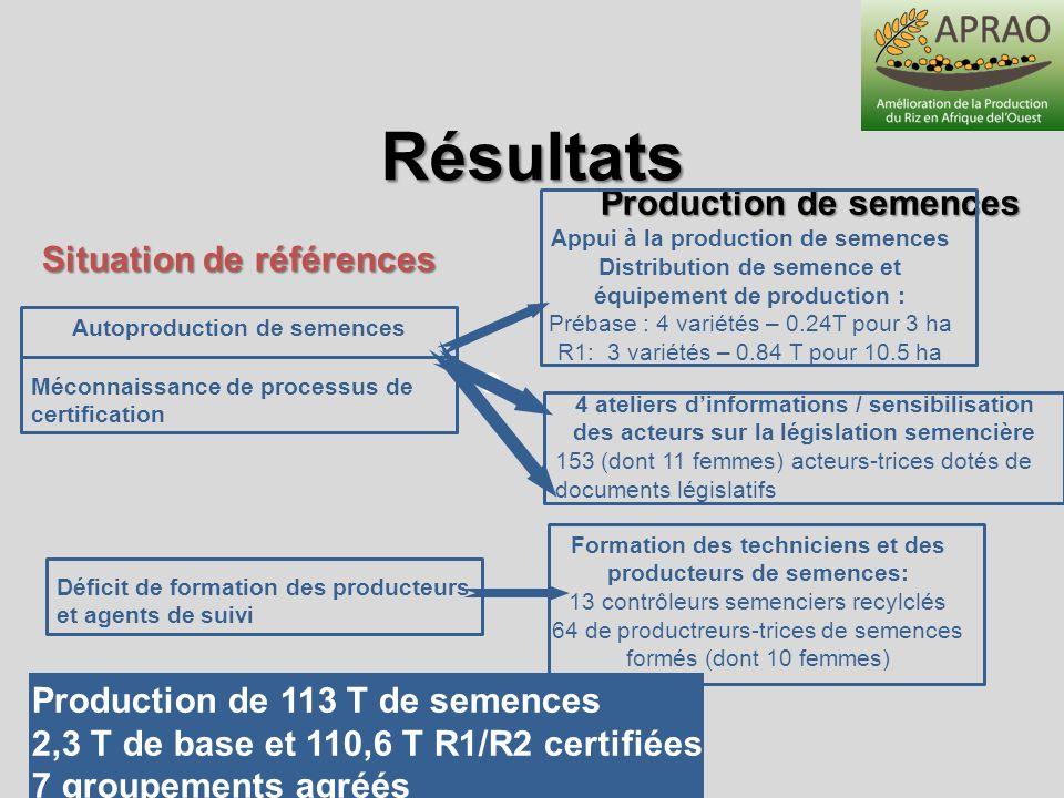 Résultats Production de semences Situation de références