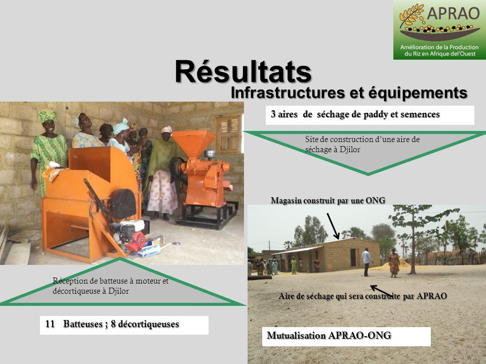 Infrastructures et équipements