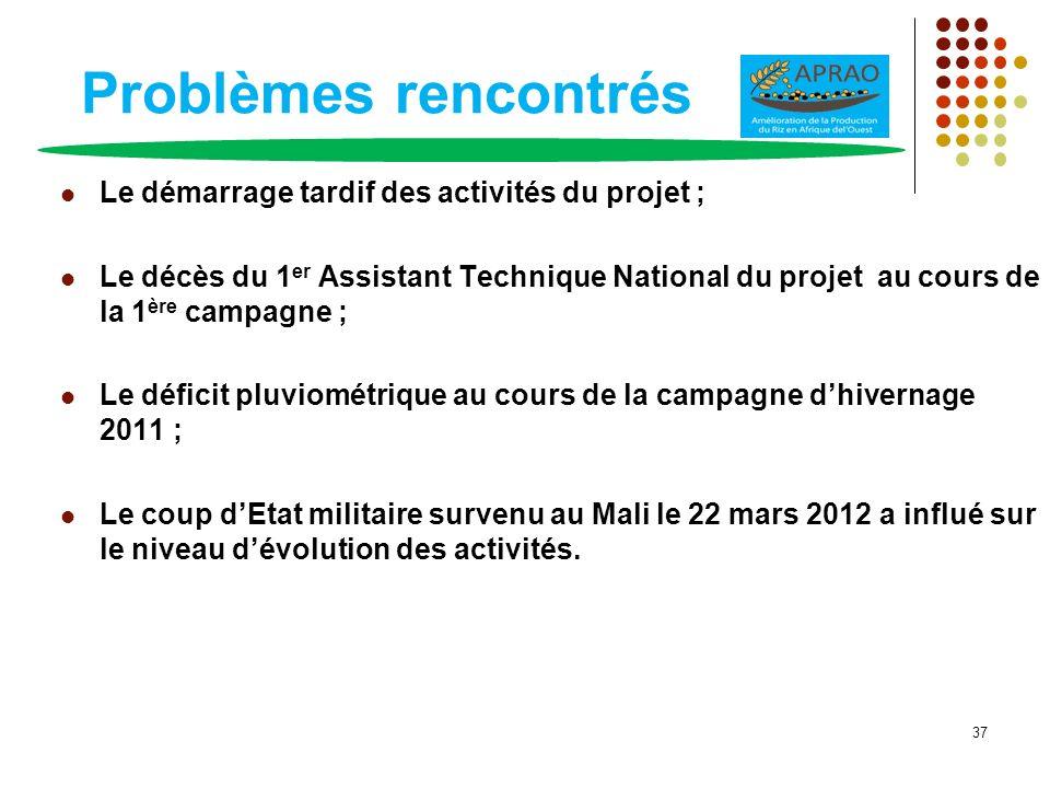 Problèmes rencontrés Le démarrage tardif des activités du projet ;
