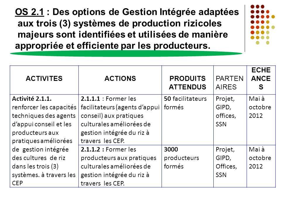 OS 2.1 : Des options de Gestion Intégrée adaptées aux trois (3) systèmes de production rizicoles majeurs sont identifiées et utilisées de manière appropriée et efficiente par les producteurs.
