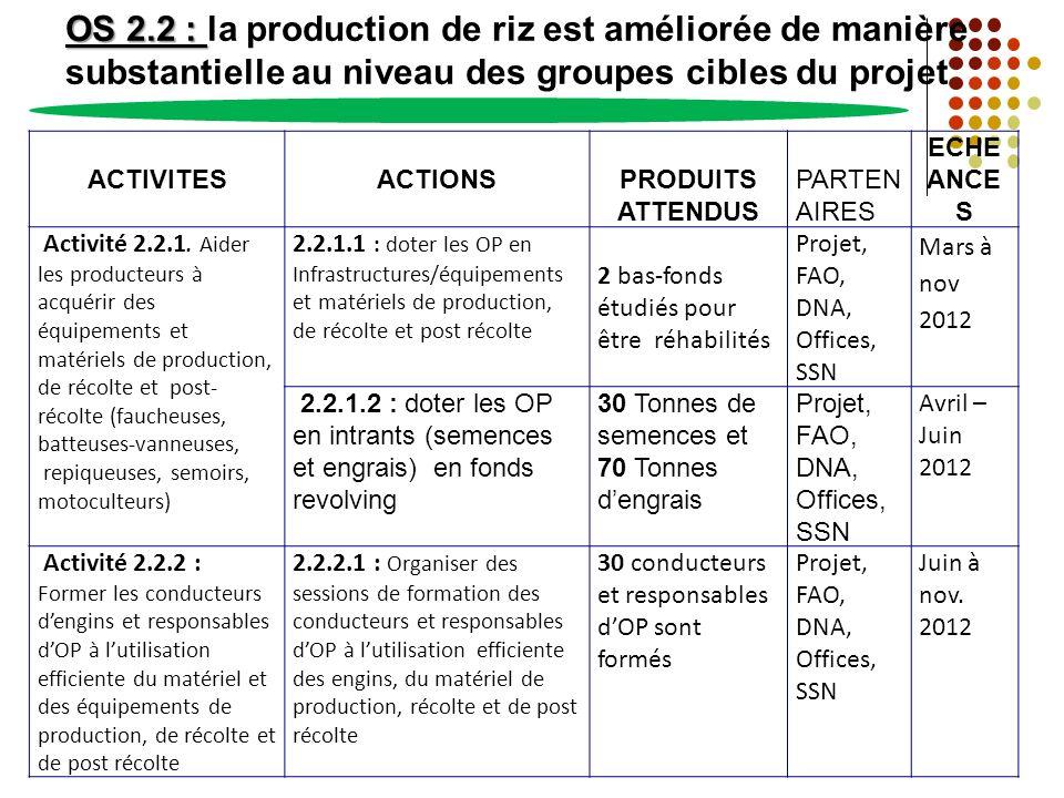 OS 2.2 : la production de riz est améliorée de manière substantielle au niveau des groupes cibles du projet