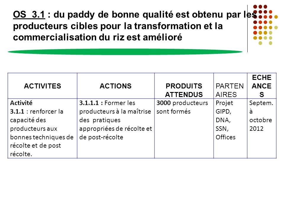 OS 3.1 : du paddy de bonne qualité est obtenu par les producteurs cibles pour la transformation et la commercialisation du riz est amélioré