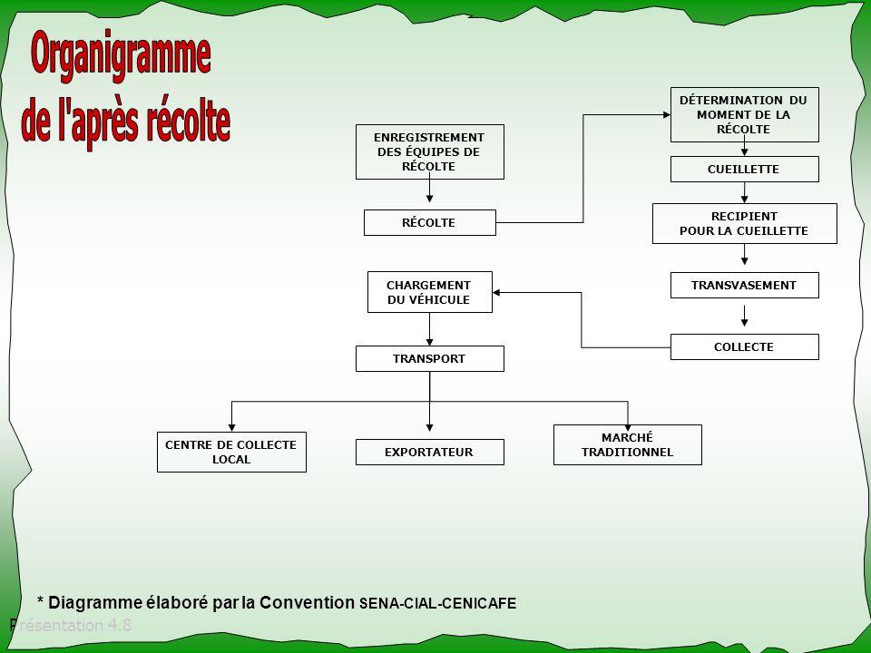 DÉTERMINATION DU MOMENT DE LA RÉCOLTE
