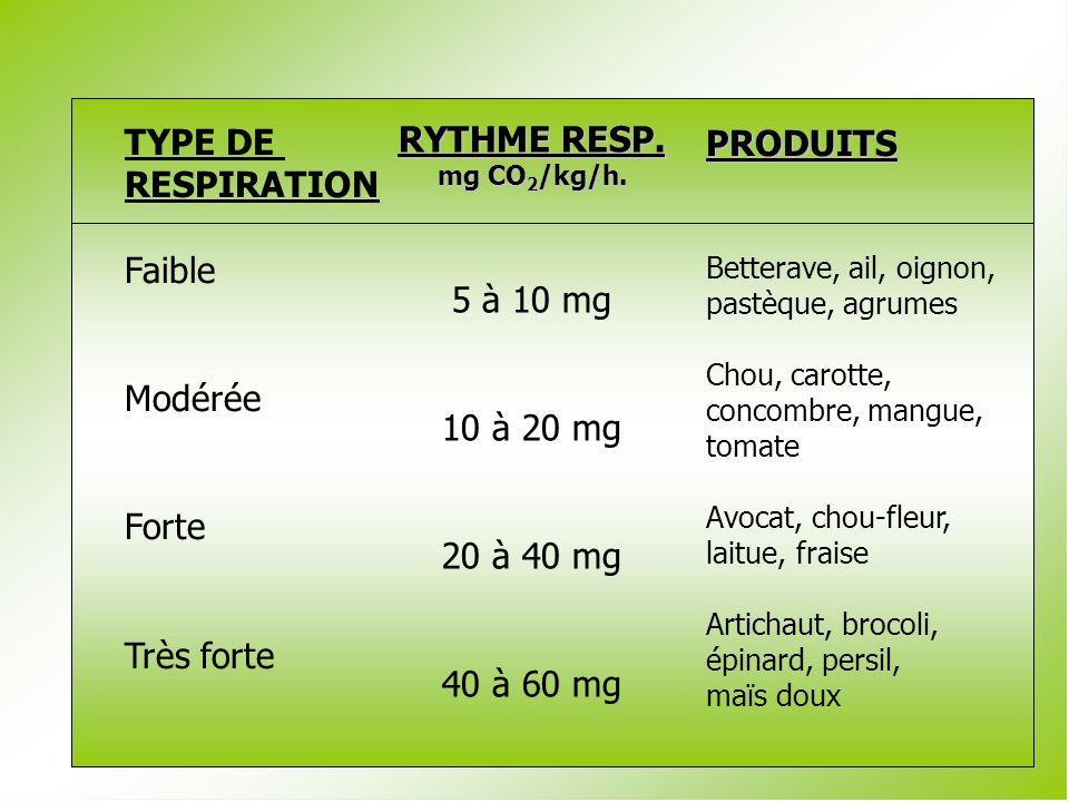 TYPE DE RYTHME RESP. PRODUITS RESPIRATION Faible 5 à 10 mg Modérée