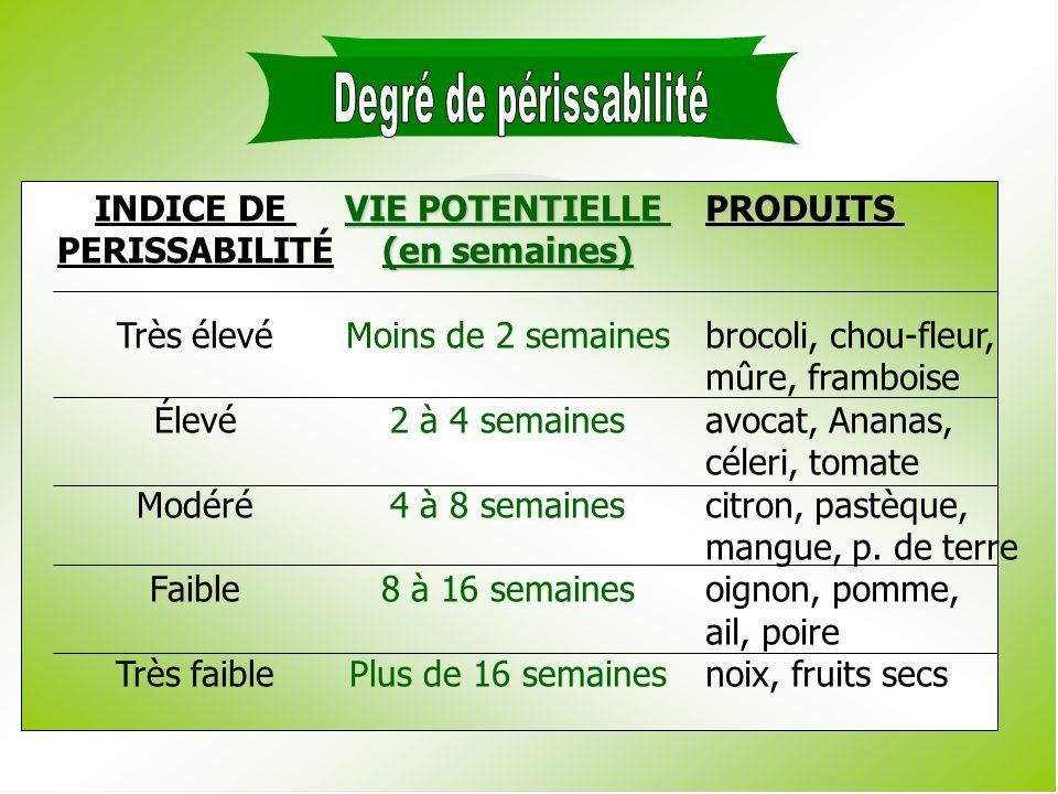 INDICE DE PERISSABILITÉ