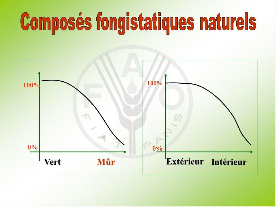 Composés fongistatiques naturels