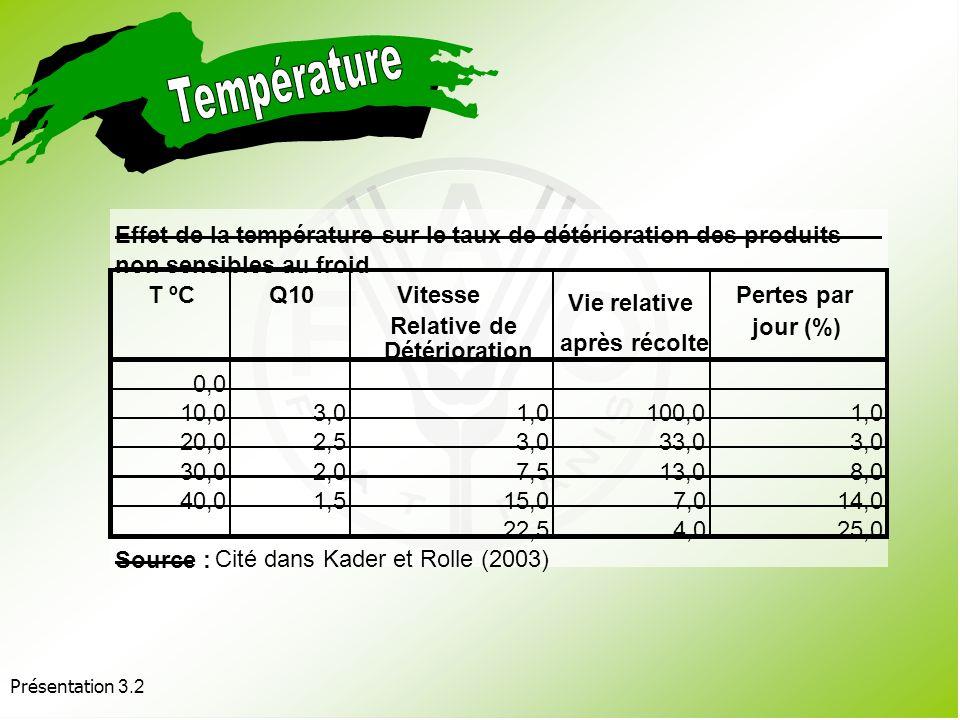 Température Effet de la température sur le taux de détérioration des produits. non sensibles au froid.