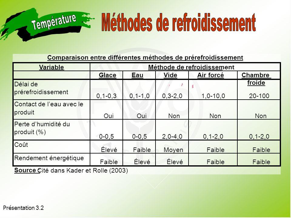 Comparaison entre différentes méthodes de prérefroidissement