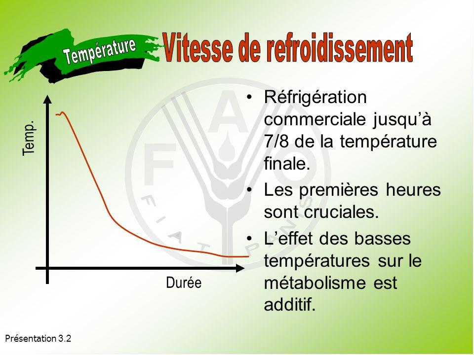 Vitesse de refroidissement