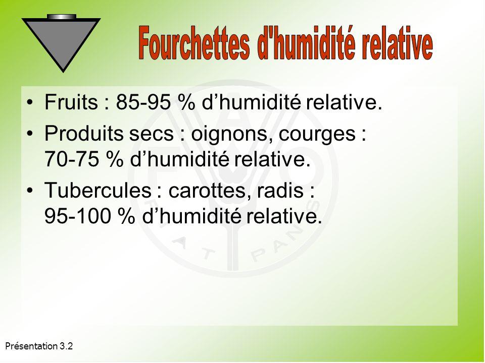 Fourchettes d humidité relative