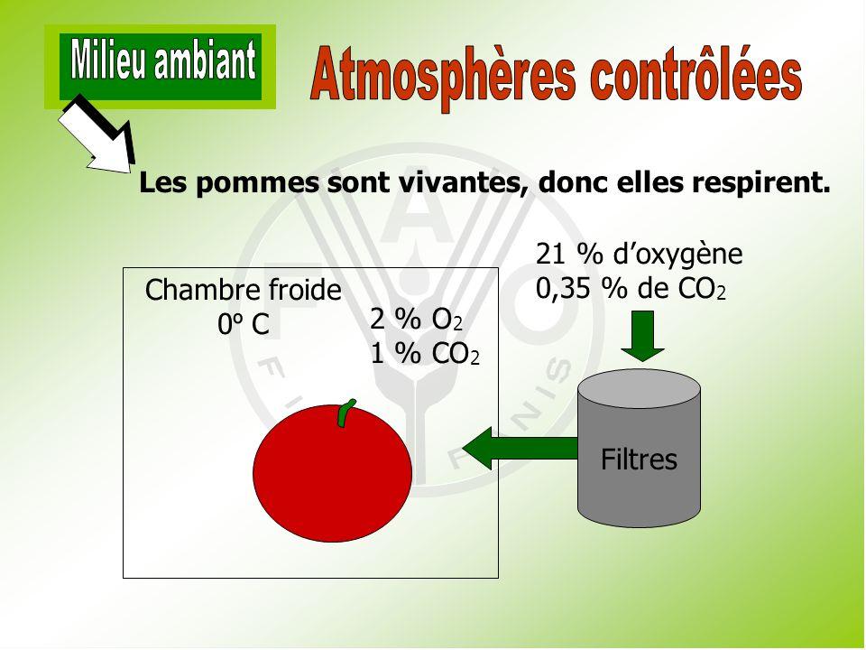 Atmosphères contrôlées
