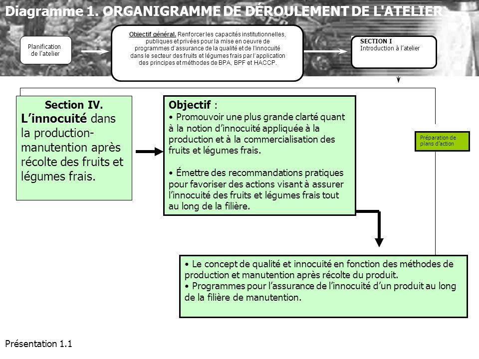 Diagramme 1. ORGANIGRAMME DE DÉROULEMENT DE L ATELIER