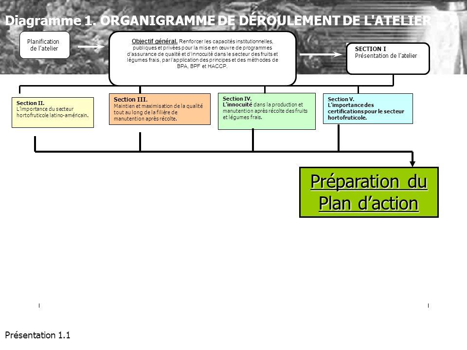 Préparation du Plan d'action