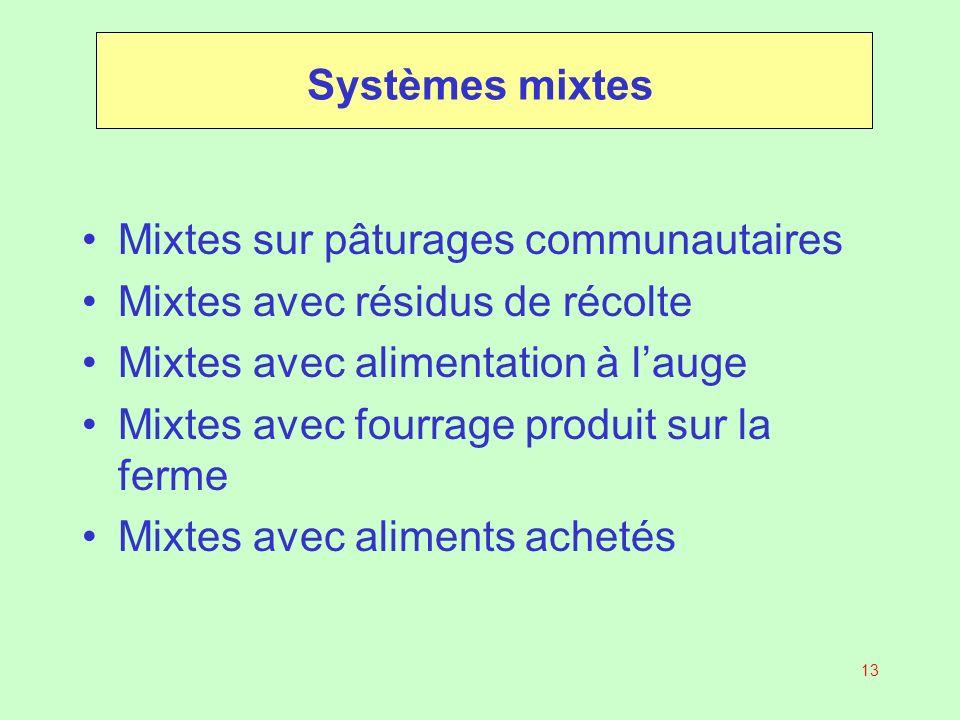Systèmes mixtes Mixtes sur pâturages communautaires. Mixtes avec résidus de récolte. Mixtes avec alimentation à l'auge.
