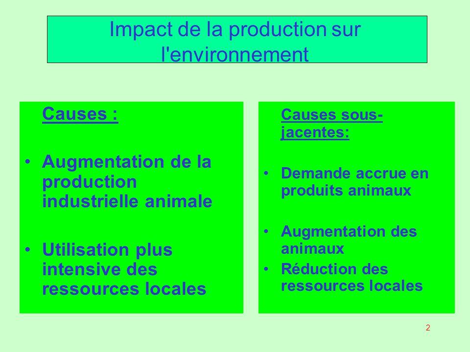 Impact de la production sur l environnement