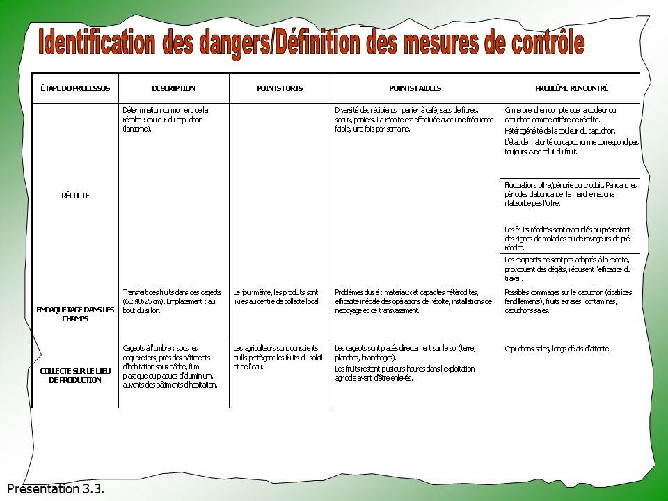 Identification des dangers/Définition des mesures de contrôle