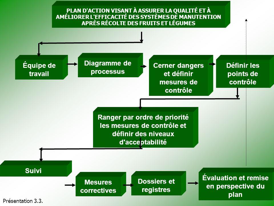 Diagramme de processus Cerner dangers et définir mesures de contrôle