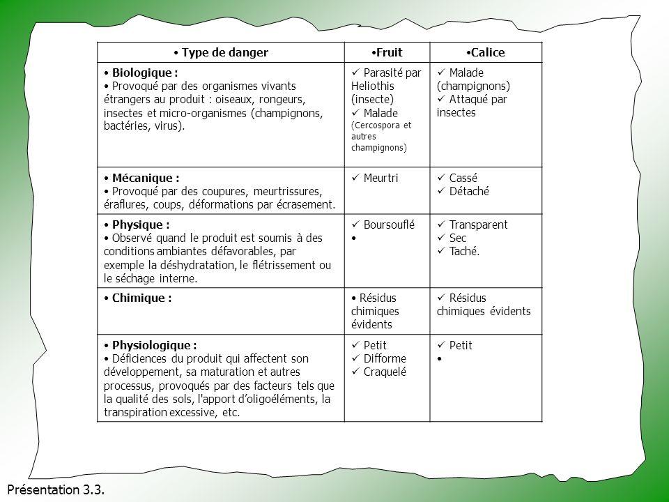 Présentation 3.3. Type de danger Fruit Calice Biologique :