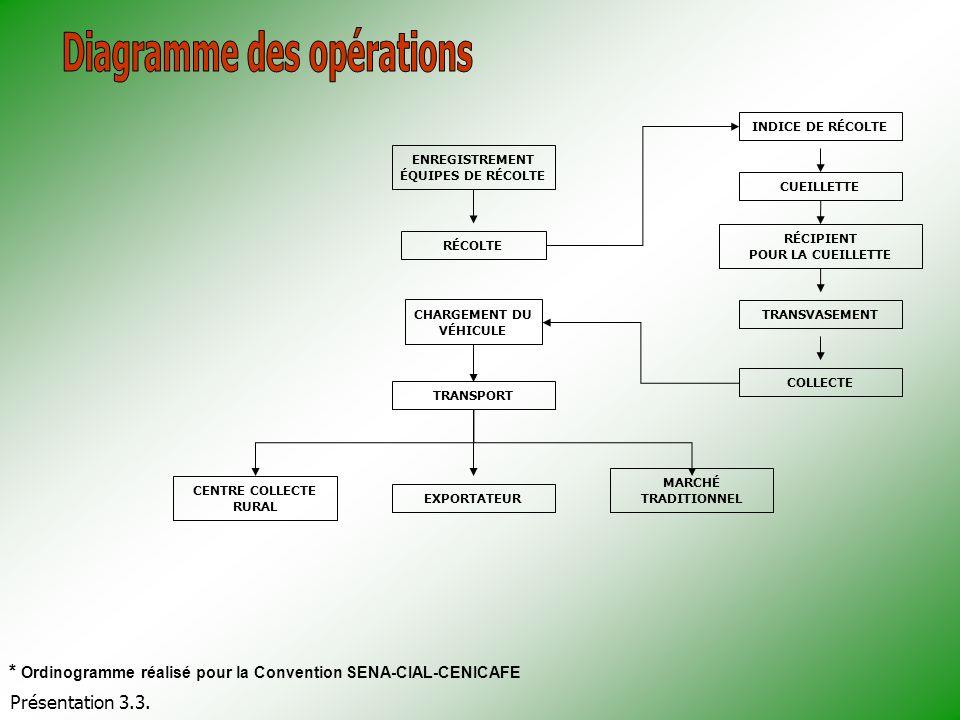 Diagramme des opérations