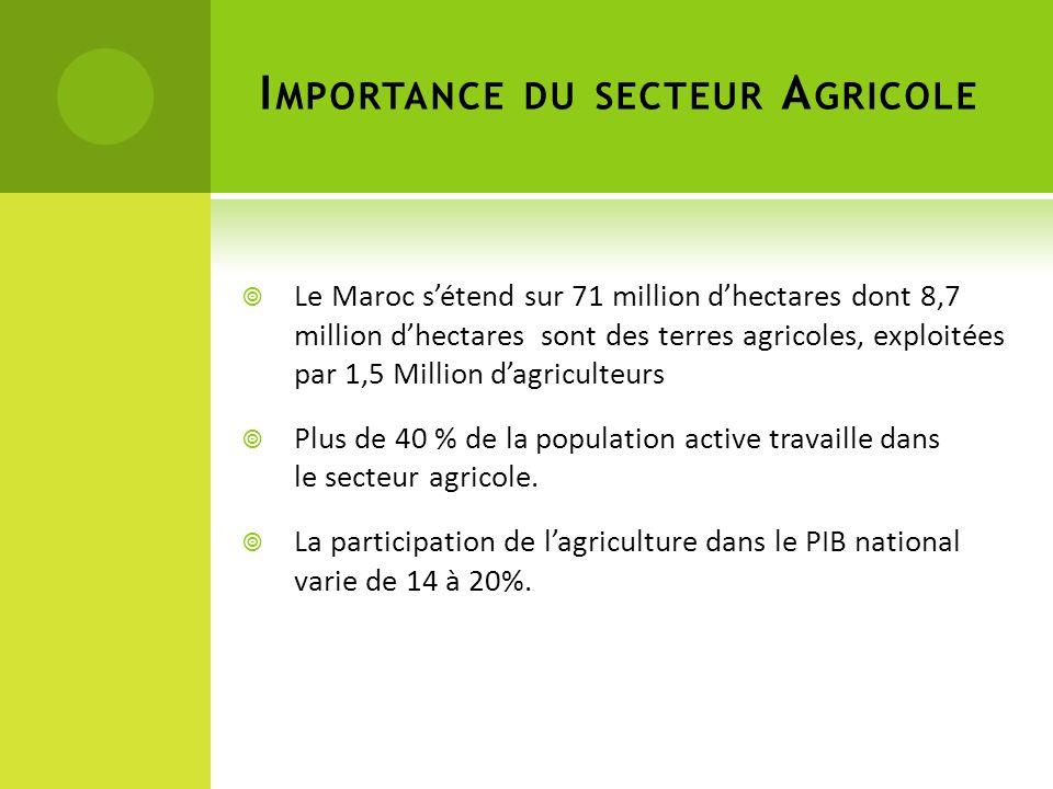Importance du secteur Agricole