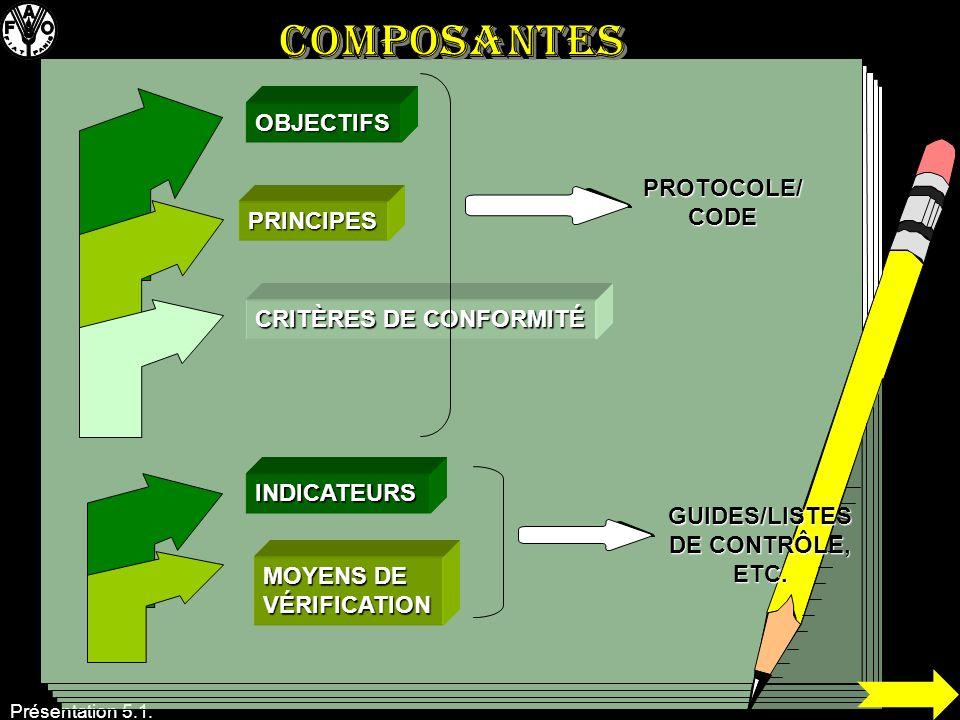 COMPOSANTES OBJECTIFS PROTOCOLE/CODE PRINCIPES CRITÈRES DE CONFORMITÉ